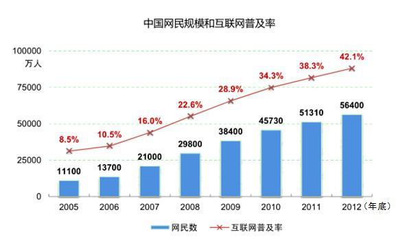 内蒙古总人口_2012年中国的总人口数