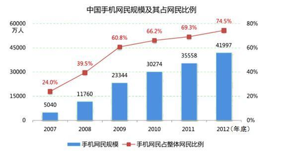 内蒙古总人口_2012全国总人口数